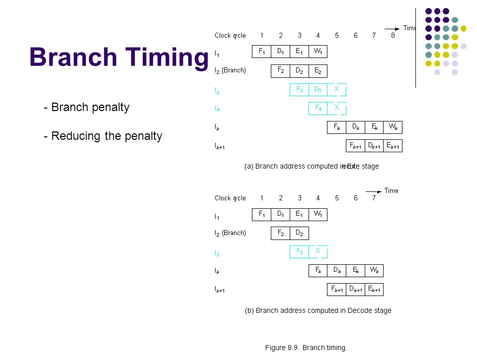 Branch Timing - Branch penalty - Reducing the penalty