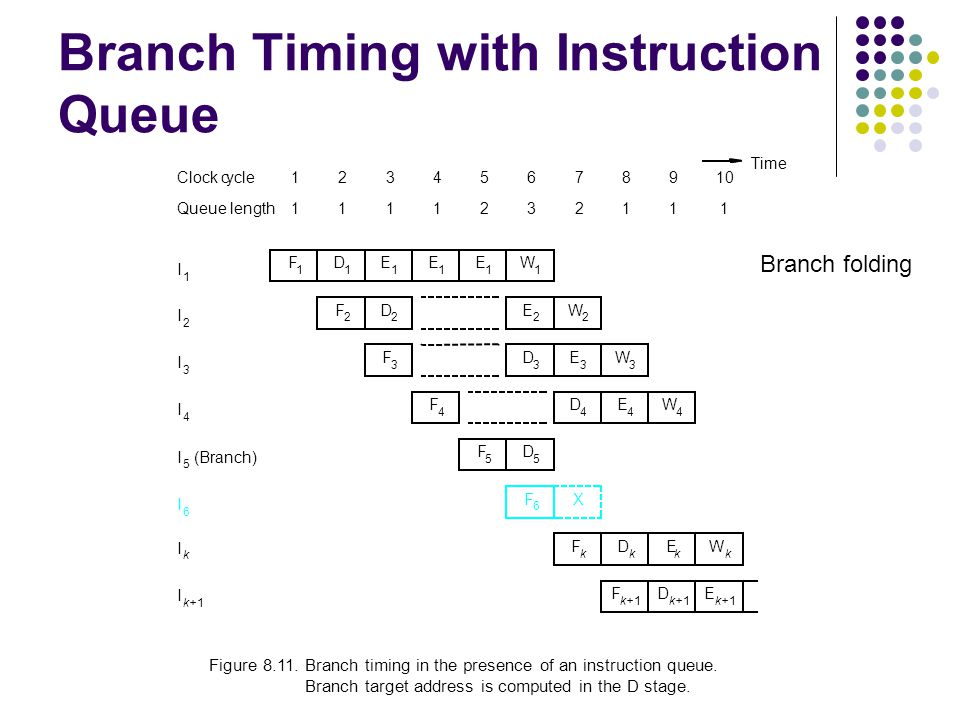Branch Timing with Instruction Queue X Figure 8.11.Branch timing in the presence of an instruction queue.