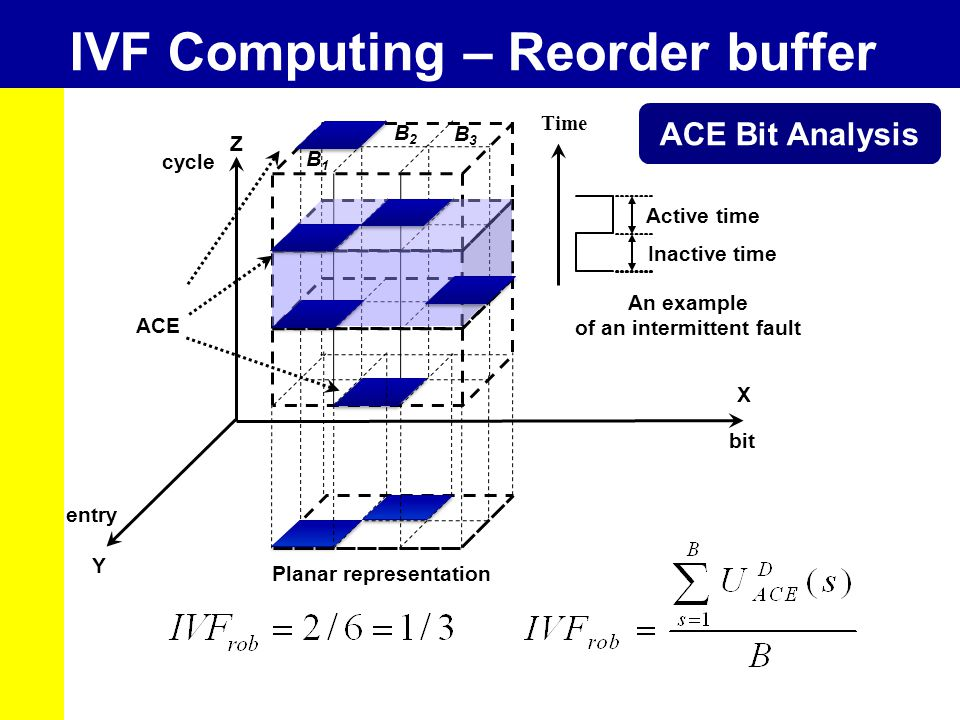 IVF Computing – Reorder buffer entry cycle Y Z ACE X bit ACE Bit Analysis Time An example of an intermittent fault Active time Inactive time Planar representation B1B1 B2B2 B3B3