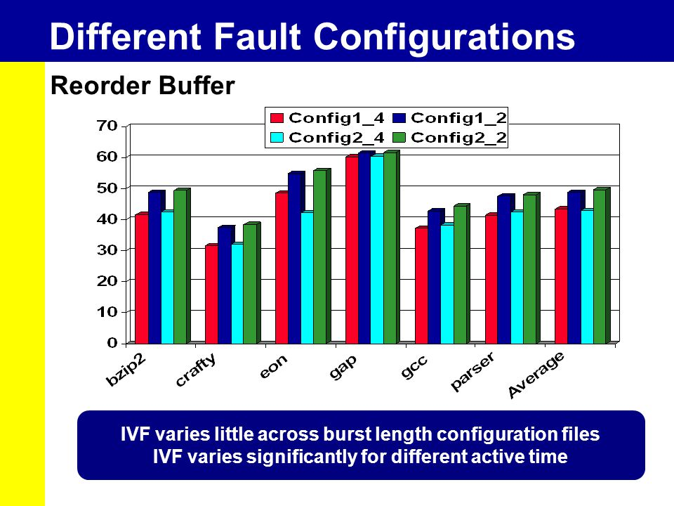 Different Fault Configurations Reorder Buffer IVF varies little across burst length configuration files IVF varies significantly for different active time