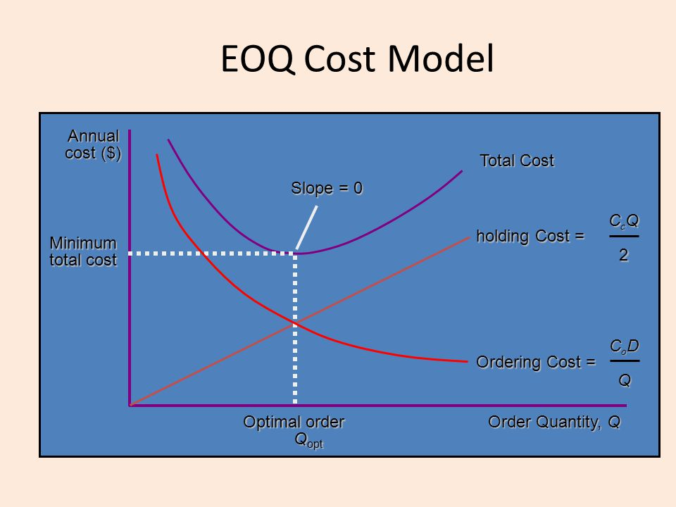 EOQ Cost Model Order Quantity, Q Annual cost ($) Total Cost holding Cost = CcQCcQ22CcQCcQ222 Slope = 0 Minimum total cost Optimal order Q opt Q opt Or