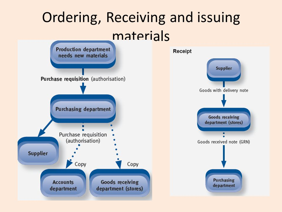 Documents Purchase Requisition form Purchase order form Delivery note Goods Received Note Materials requisition note Materials returned notes Materials Transfer notes