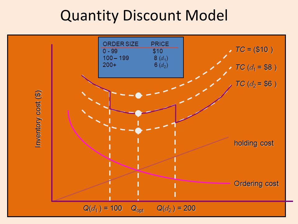 Quantity Discount Model Q opt holding cost Ordering cost Inventory cost ($) Q( d 1 ) = 100 Q( d 2 ) = 200 TC ( d 2 = $6 ) TC ( d 1 = $8 ) TC = ($10 )