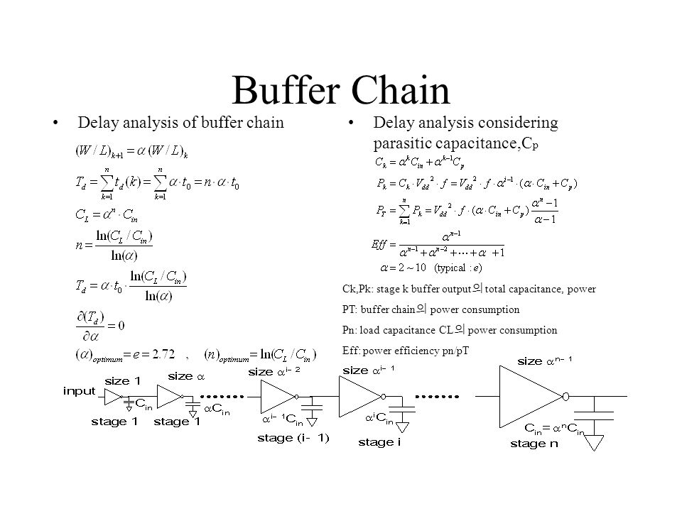 Buffer Chain Delay analysis of buffer chainDelay analysis considering parasitic capacitance,C p Ck,Pk: stage k buffer output 의 total capacitance, power PT: buffer chain 의 power consumption Pn: load capacitance CL 의 power consumption Eff: power efficiency pn/pT