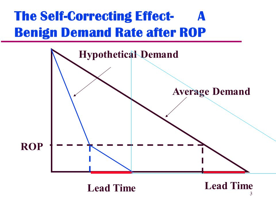 3 The Self-Correcting Effect- A Benign Demand Rate after ROP ROP Lead Time Average Demand Lead Time Hypothetical Demand