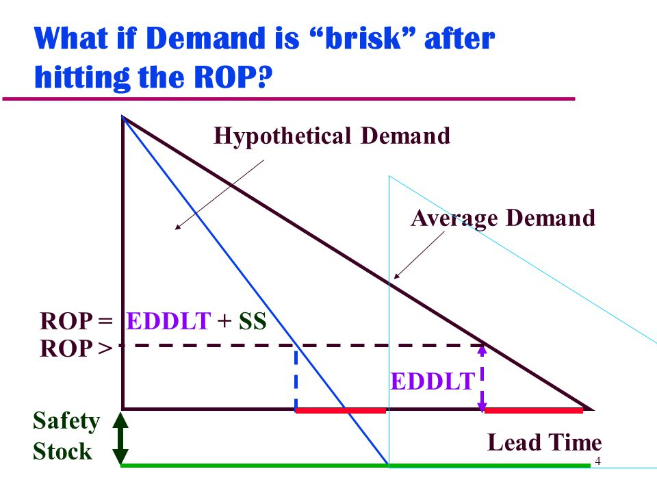 4 What if Demand is brisk after hitting the ROP.