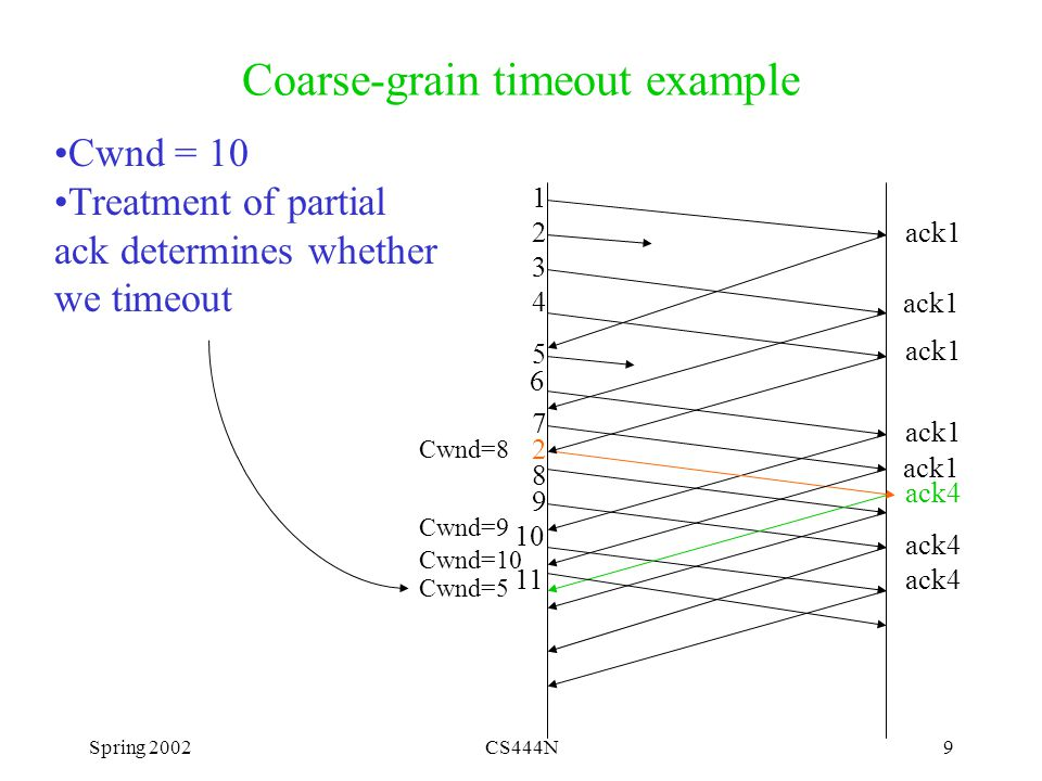 Spring 2002CS444N9 Coarse-grain timeout example ack1 1 6 7 9 10 ack4 2 Cwnd=8 Cwnd=9 Cwnd=5 2 3 4 5 Cwnd = 10 Treatment of partial ack determines whether we timeout 8 ack1 Cwnd=10 11