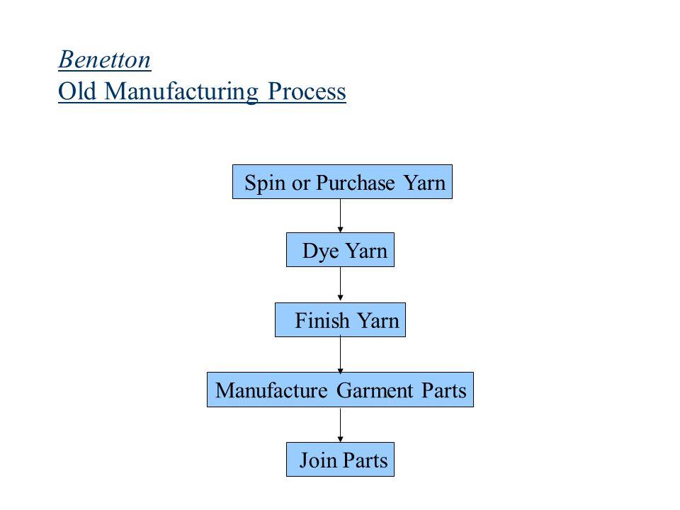 Benetton Old Manufacturing Process Spin or Purchase Yarn Dye Yarn Finish Yarn Manufacture Garment Parts Join Parts