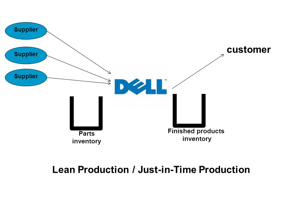 customer Finished products inventory Parts inventory Supplier Lean Production / Just-in-Time Production