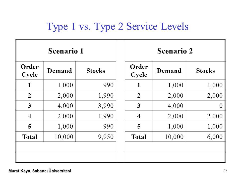 Murat Kaya, Sabancı Üniversitesi 21 Scenario 1Scenario 2 Order Cycle DemandStocks Order Cycle DemandStocks 11,00099011,000 22,0001,99022,000 34,0003,99034,0000 42,0001,99042,000 51,00099051,000 Total10,0009,950Total10,0006,000 Type 1 vs.