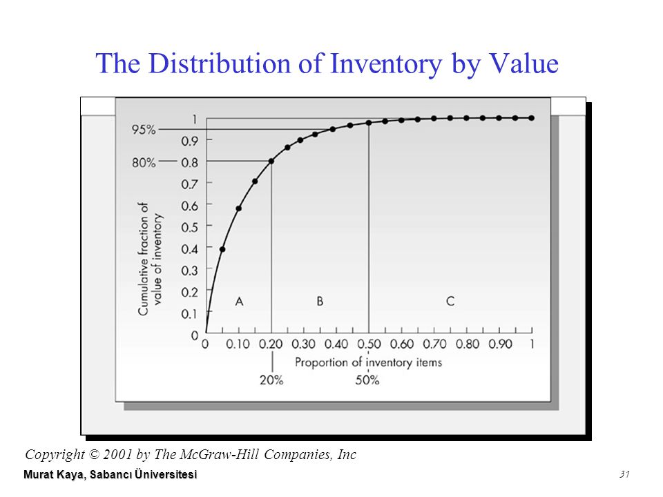 Murat Kaya, Sabancı Üniversitesi 31 The Distribution of Inventory by Value Copyright © 2001 by The McGraw-Hill Companies, Inc