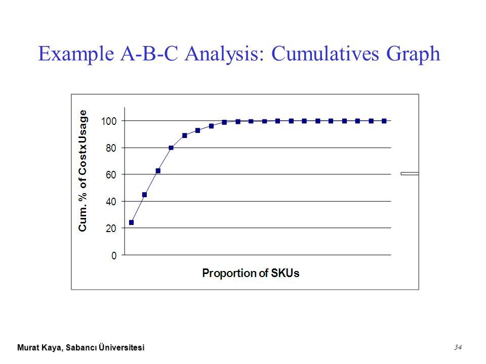 Murat Kaya, Sabancı Üniversitesi 34 Example A-B-C Analysis: Cumulatives Graph