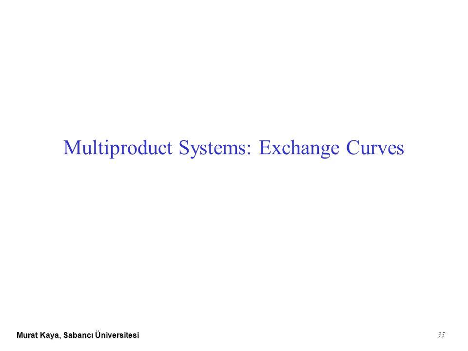 Murat Kaya, Sabancı Üniversitesi 35 Multiproduct Systems: Exchange Curves
