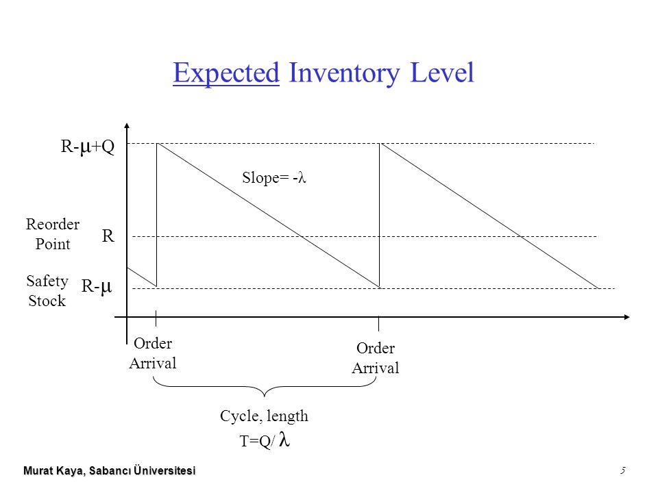 Murat Kaya, Sabancı Üniversitesi 5 Expected Inventory Level R R- μ +Q R- μ Safety Stock Reorder Point Order Arrival Slope= -λ Cycle, length T=Q/ λ Order Arrival
