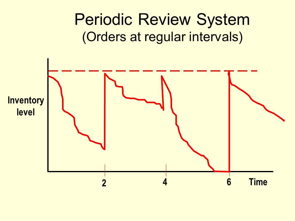 Periodic Review System (Orders at regular intervals) Inventory level Time 2 46