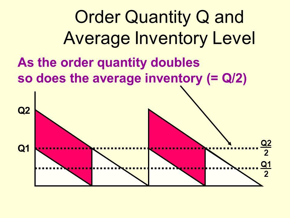 Order Quantity Q and Average Inventory Level As the order quantity doubles so does the average inventory (= Q/2) Q1 Q2 Q2 2 Q1 2