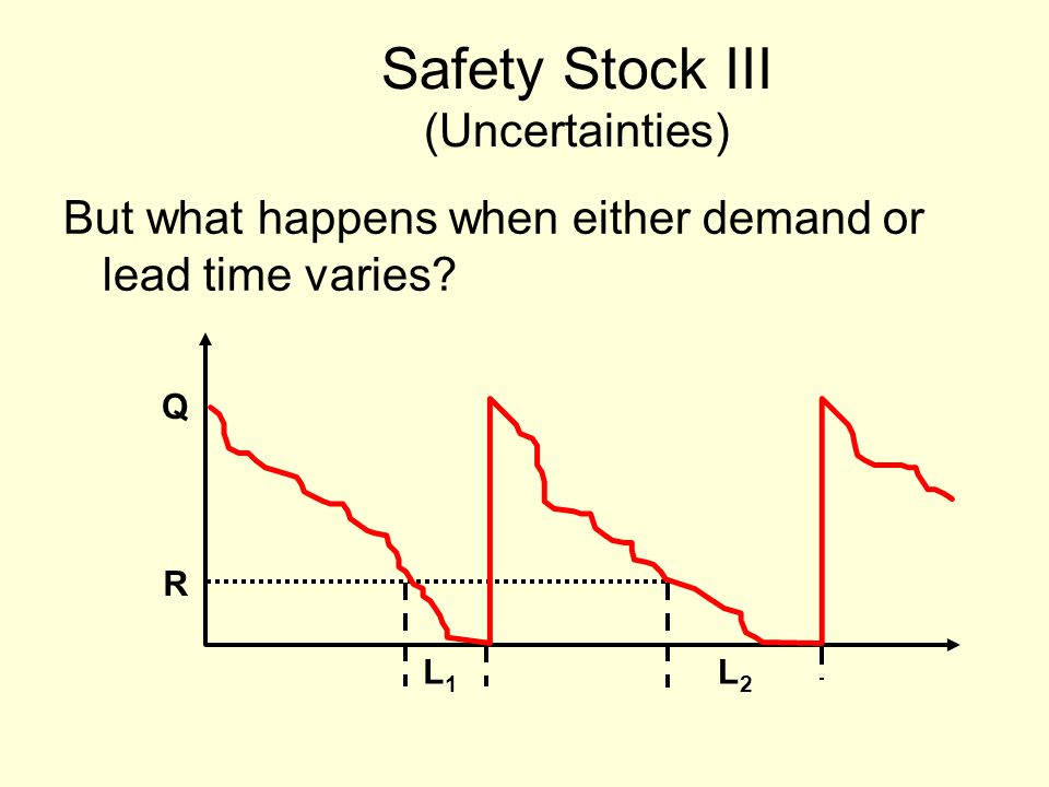 Safety Stock III (Uncertainties) But what happens when either demand or lead time varies.
