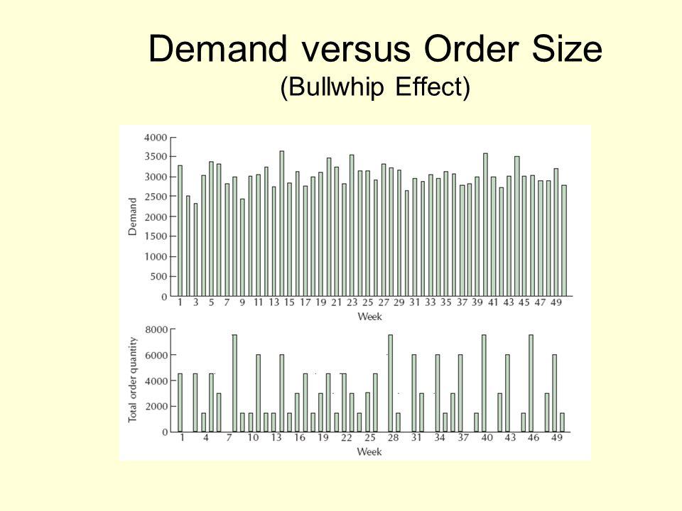 Demand versus Order Size (Bullwhip Effect)