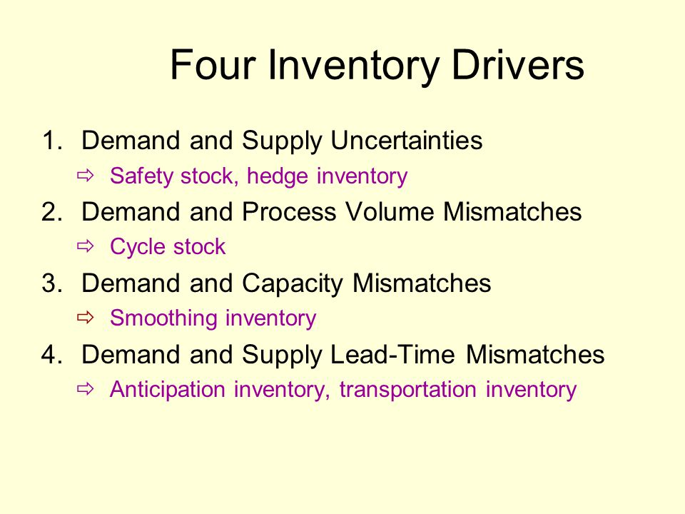 Four Inventory Drivers 1.Demand and Supply Uncertainties  Safety stock, hedge inventory 2.Demand and Process Volume Mismatches  Cycle stock 3.Demand and Capacity Mismatches  Smoothing inventory 4.Demand and Supply Lead-Time Mismatches  Anticipation inventory, transportation inventory