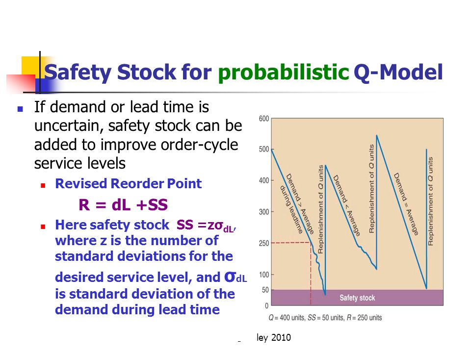 © Wiley 2010 Safety Stock for probabilistic Q-Model If demand or lead time is uncertain, safety stock can be added to improve order-cycle service leve