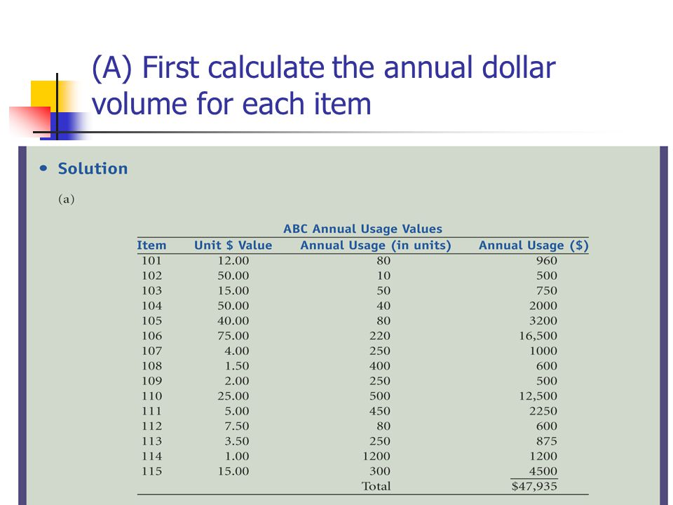 © Wiley 2010 (A) First calculate the annual dollar volume for each item