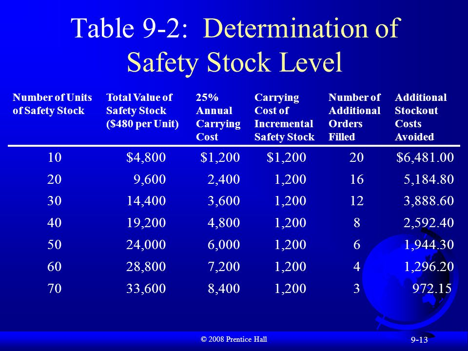 © 2008 Prentice Hall 9-13 Table 9-2: Determination of Safety Stock Level Number of Units of Safety Stock Total Value of Safety Stock ($480 per Unit) 25% Annual Carrying Cost Carrying Cost of Incremental Safety Stock Number of Additional Orders Filled Additional Stockout Costs Avoided 10$4,800$1,200 20$6,481.00 20 9,600 2,400 1,20016 5,184.80 3014,400 3,600 1,20012 3,888.60 4019,200 4,800 1,2008 2,592.40 5024,000 6,000 1,2006 1,944.30 6028,800 7,200 1,2004 1,296.20 7033,600 8,400 1,2003 972.15