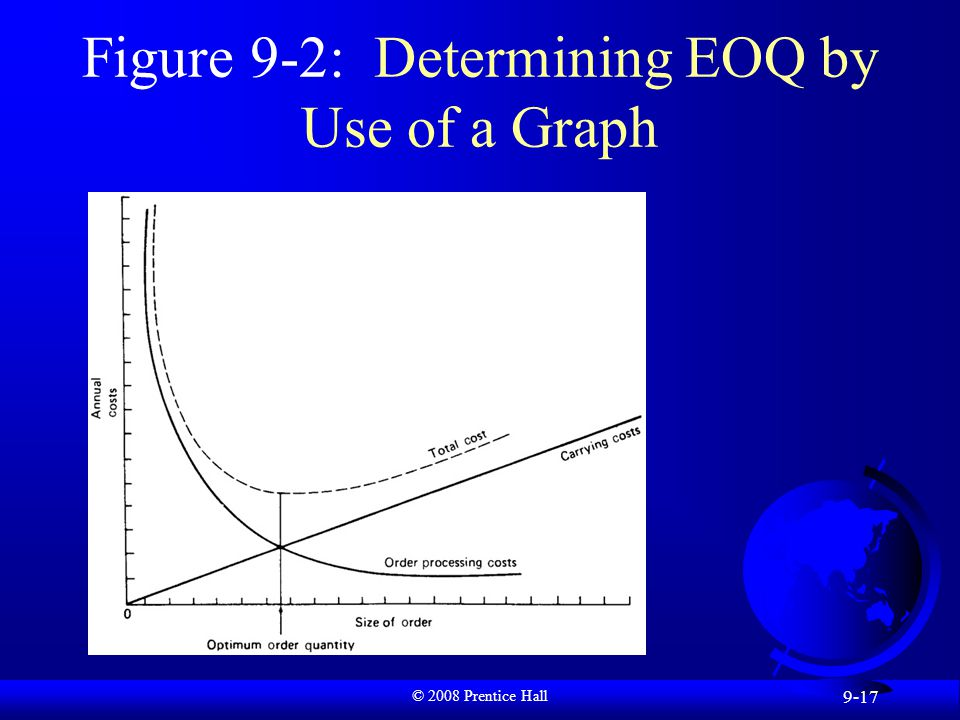 © 2008 Prentice Hall 9-17 Figure 9-2: Determining EOQ by Use of a Graph