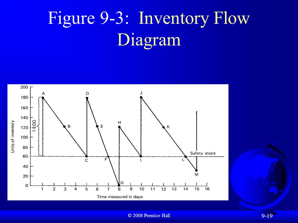 © 2008 Prentice Hall 9-19 Figure 9-3: Inventory Flow Diagram