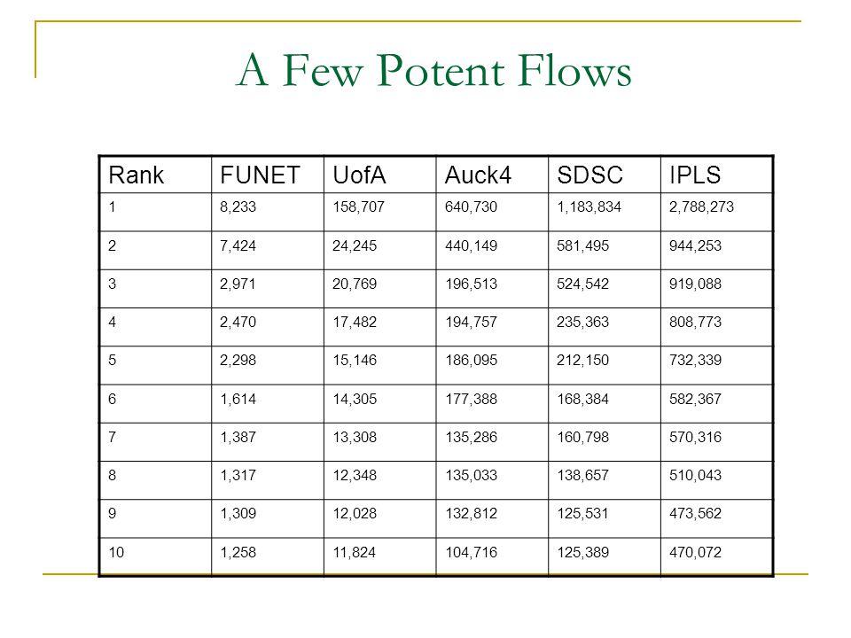 A Few Potent Flows RankFUNETUofAAuck4SDSCIPLS 18,233158,707640,7301,183,8342,788,273 27,42424,245440,149581,495944,253 32,97120,769196,513524,542919,0