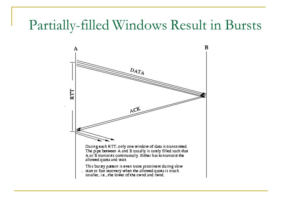 Partially-filled Windows Result in Bursts
