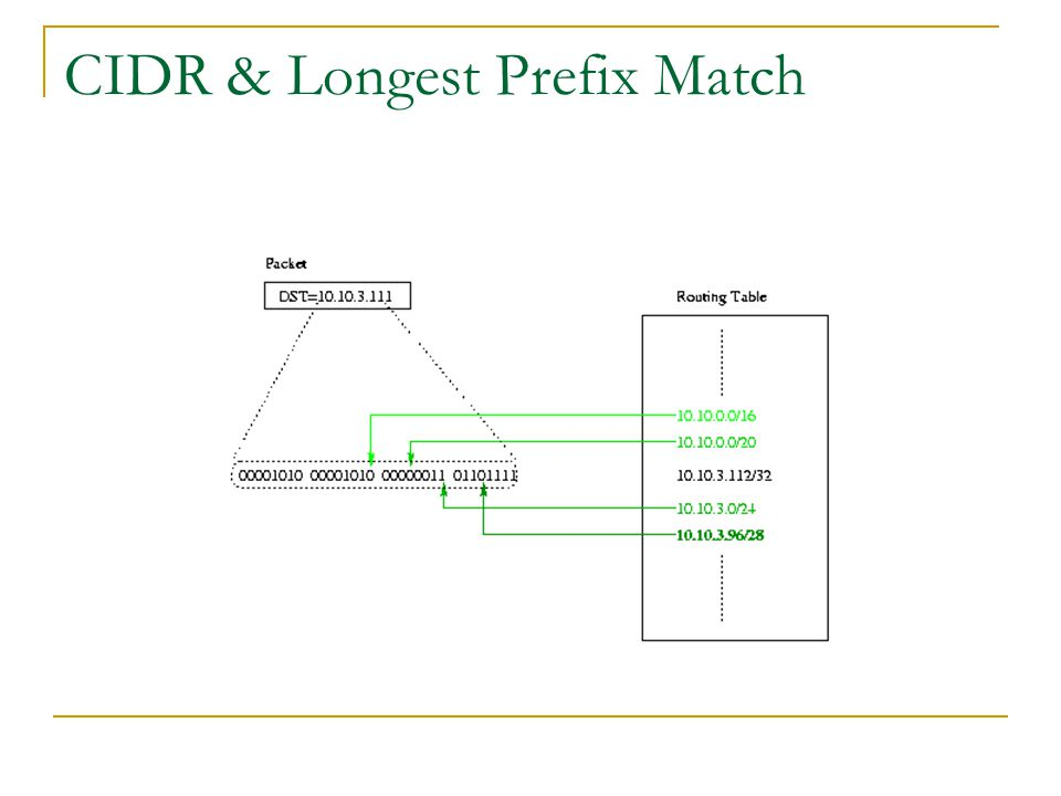 CIDR & Longest Prefix Match