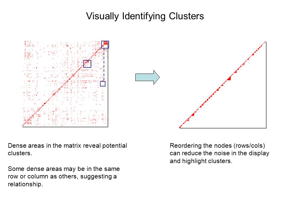Visually Identifying Clusters Reordering the nodes (rows/cols) can reduce the noise in the display and highlight clusters.