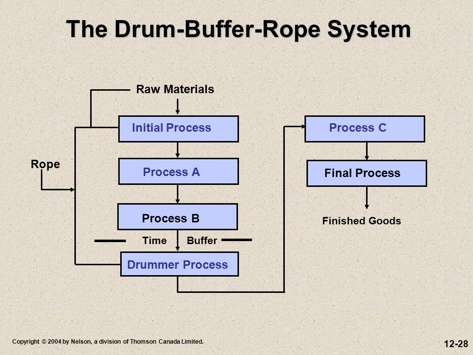 12-28 Copyright © 2004 by Nelson, a division of Thomson Canada Limited. The Drum-Buffer-Rope System The Drum-Buffer-Rope System Initial Process Proces
