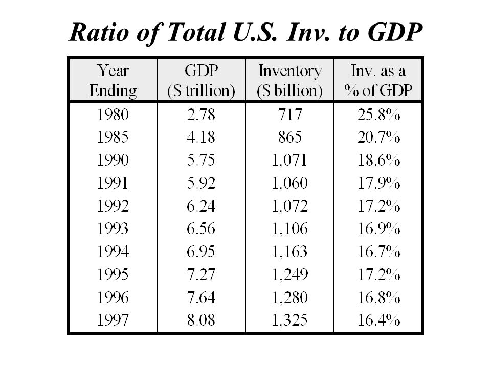 Ratio of Total U.S. Inv. to GDP