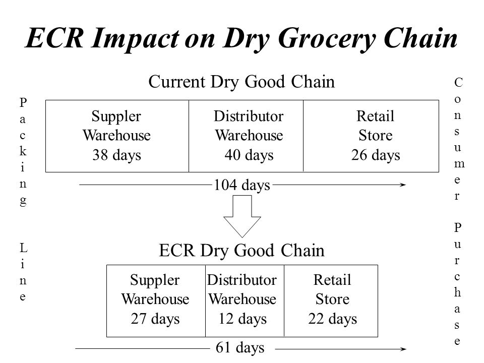 ECR Impact on Dry Grocery Chain Suppler Warehouse 27 days Retail Store 22 days Distributor Warehouse 12 days ECR Dry Good Chain Current Dry Good Chain Suppler Warehouse 38 days Retail Store 26 days Distributor Warehouse 40 days 104 days 61 days Packing LinePacking Line ConsumerPurchaseConsumerPurchase
