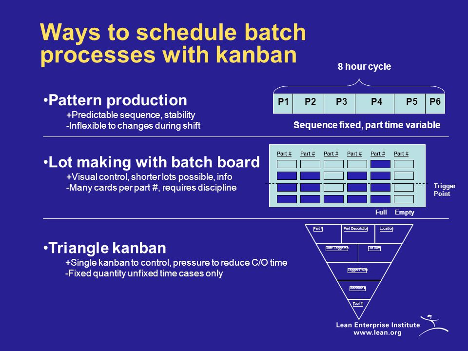 Ways to schedule batch processes with kanban Pattern production +Predictable sequence, stability -Inflexible to changes during shift Sequence fixed, part time variable Part # Trigger Point Part DescriptionLocation Date TriggeredLot Size Tool # Machine # 8 hour cycle P1P2P3P4P5P6 Part # FullEmpty Trigger Point Lot making with batch board +Visual control, shorter lots possible, info -Many cards per part #, requires discipline Triangle kanban +Single kanban to control, pressure to reduce C/O time -Fixed quantity unfixed time cases only