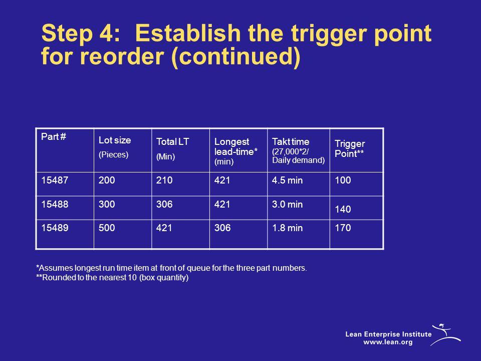Part # Lot size (Pieces) Total LT (Min) Longest lead-time* (min) Takt time (27,000*2/ Daily demand) Trigger Point** 154872002104214.5 min100 15488 300