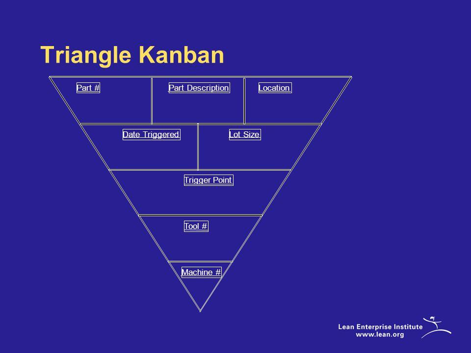 Triangle Kanban Part # Trigger Point Part DescriptionLocation Date TriggeredLot Size Tool # Machine #