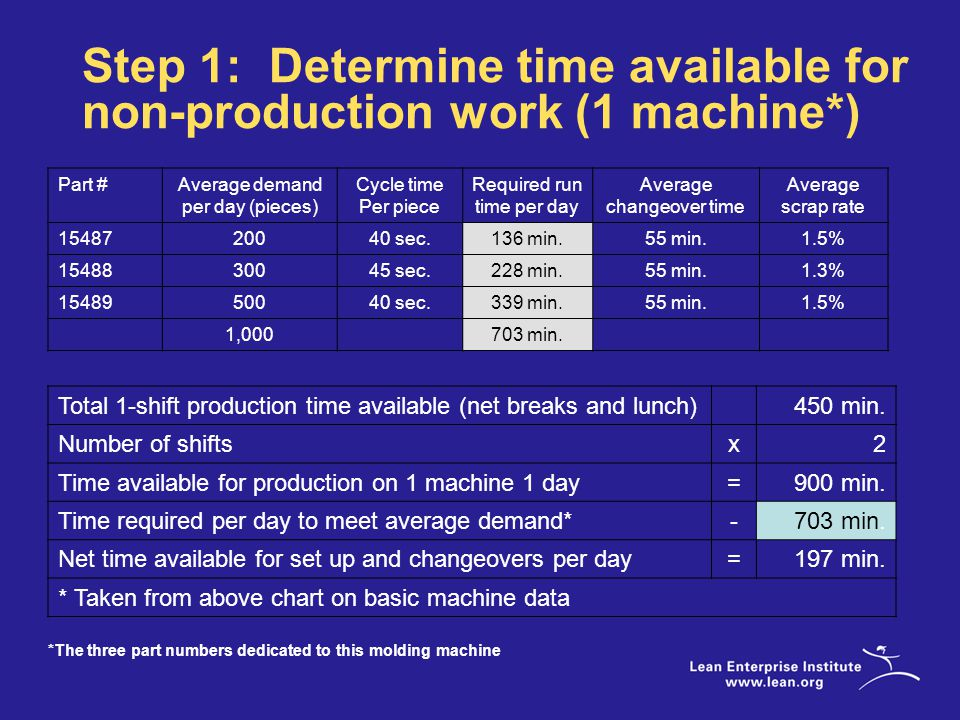 Step 1: Determine time available for non-production work (1 machine*) Total 1-shift production time available (net breaks and lunch)450 min.