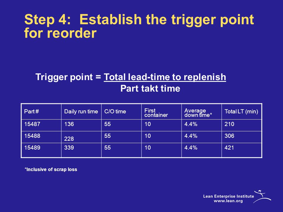 Step 4: Establish the trigger point for reorder Trigger point = Total lead-time to replenish Part takt time Part #Daily run timeC/O time First container Average down time* Total LT (min) 1548713655104.4%210 15488 228 55104.4%306 1548933955104.4%421 *Inclusive of scrap loss