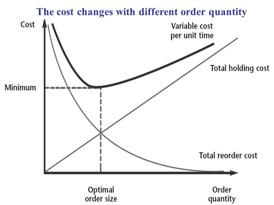 The cost changes with different order quantity