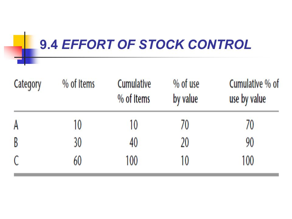 9.4 EFFORT OF STOCK CONTROL