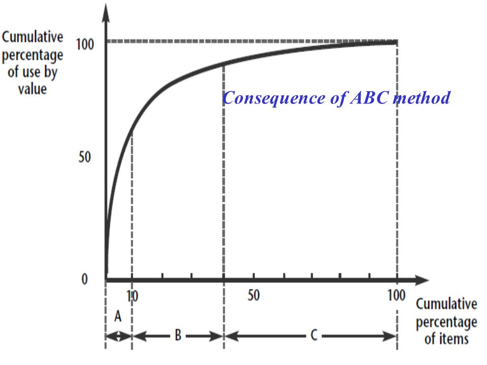 Consequence of ABC method