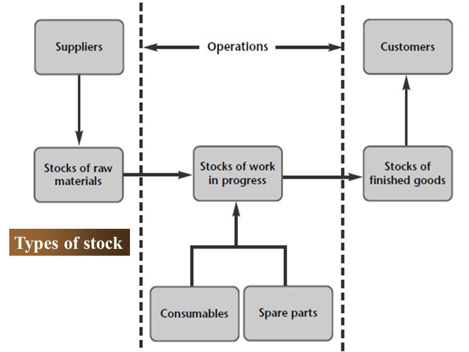 9.4 EFFORT OF STOCK CONTROL