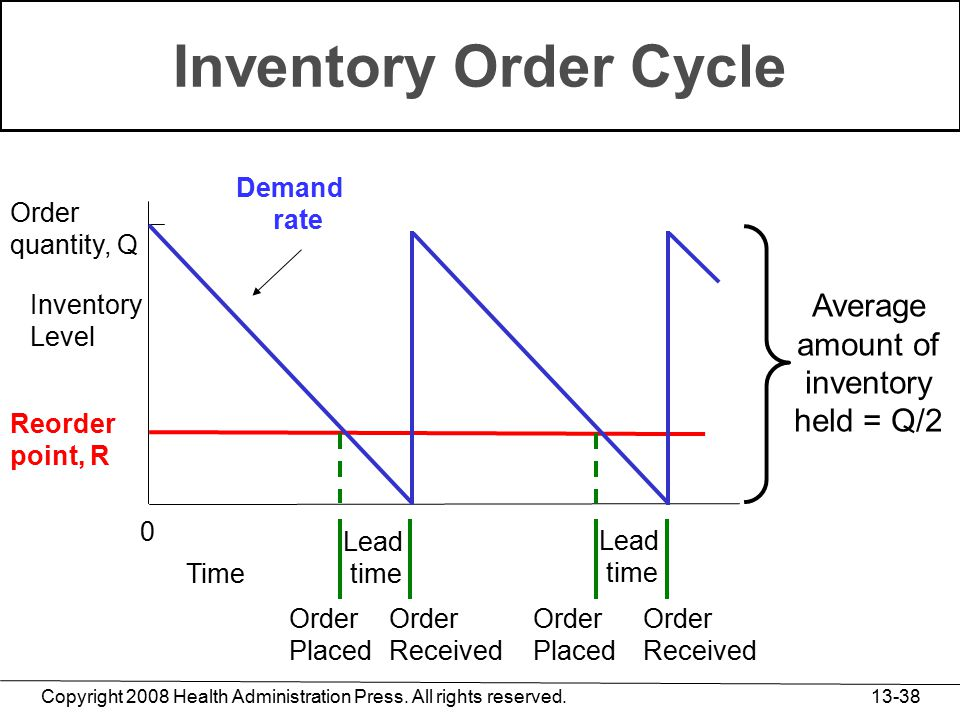 Copyright 2008 Health Administration Press. All rights reserved. 13-38 Inventory Order Cycle Demand rate 0 Time Lead time Lead time Order Placed Order