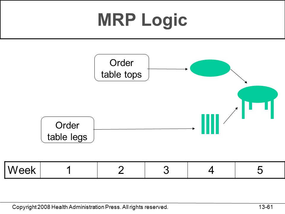 Copyright 2008 Health Administration Press. All rights reserved. 13-61 MRP Logic Order table tops Week12345 Order table legs