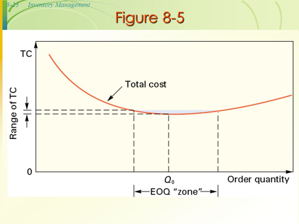 8-23Inventory Management Figure 8-5