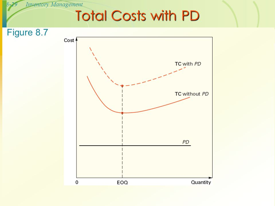 8-29Inventory Management Total Costs with PD Figure 8.7