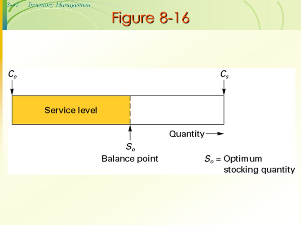 8-45Inventory Management Figure 8-16