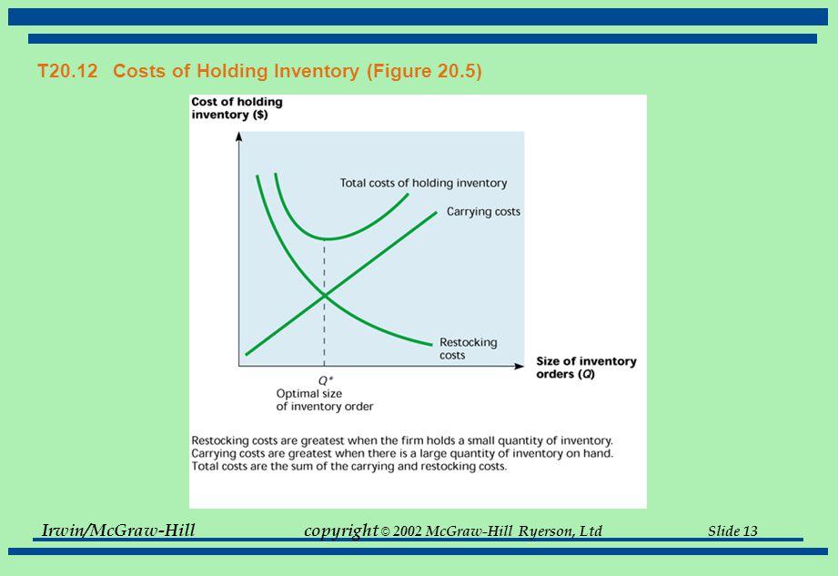 Irwin/McGraw-Hillcopyright © 2002 McGraw-Hill Ryerson, Ltd Slide 13 T20.12 Costs of Holding Inventory (Figure 20.5)
